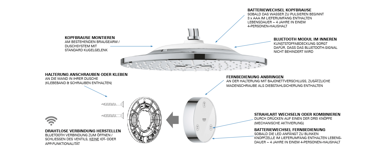 media/image/Grohe_Rainshower_SmartConnect_310_Merkmale.png